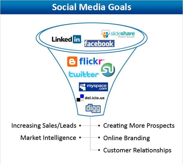 redes sociales grandes empresas