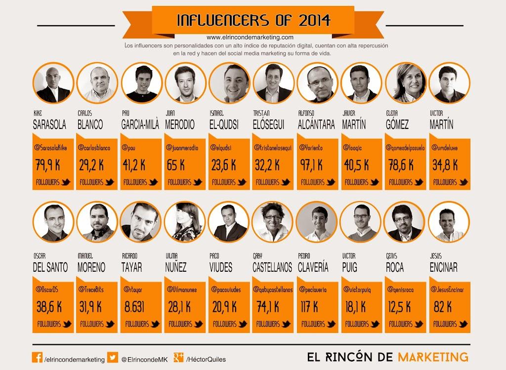 post 19 El marketing digital con influencers