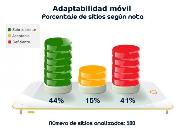 adaptabilidad-movil