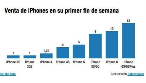 ventas iphone