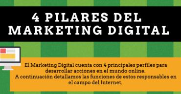 Infografía 4 pilares marketing digital