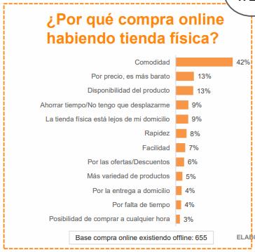 master compras online, ecommerce