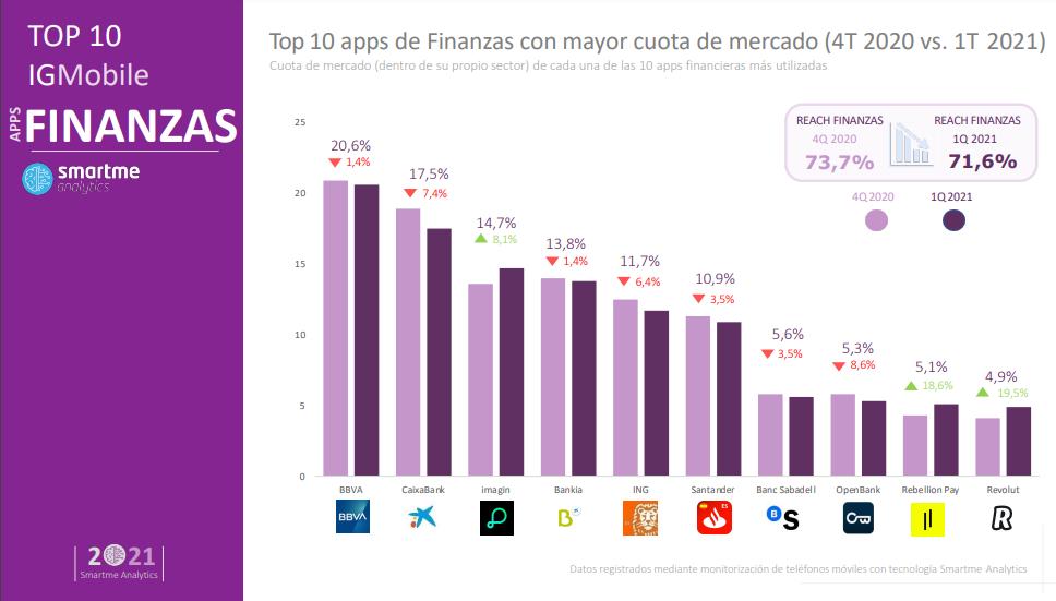 Apps de banca más descargadas