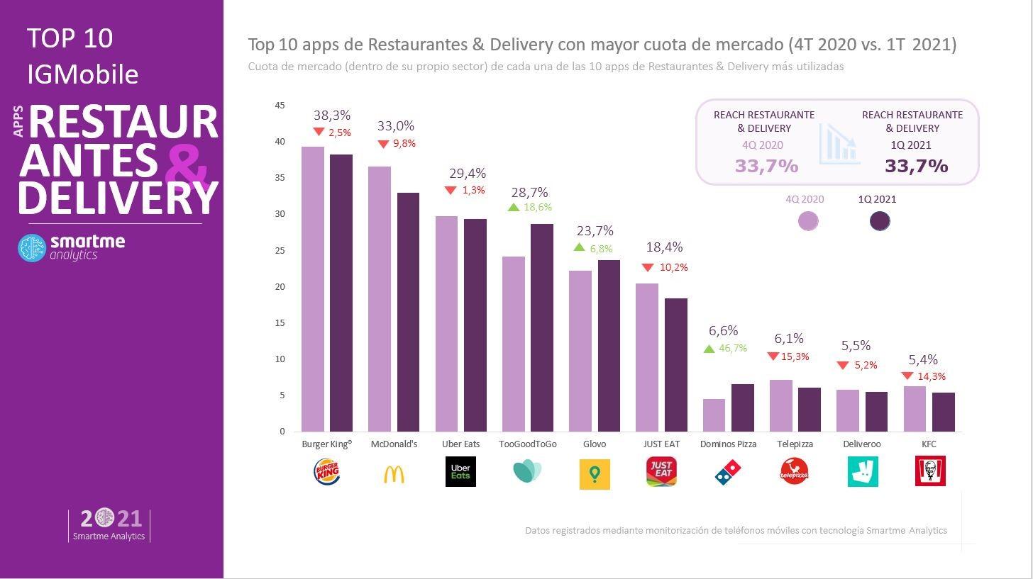Apps de delivery más descargadas
