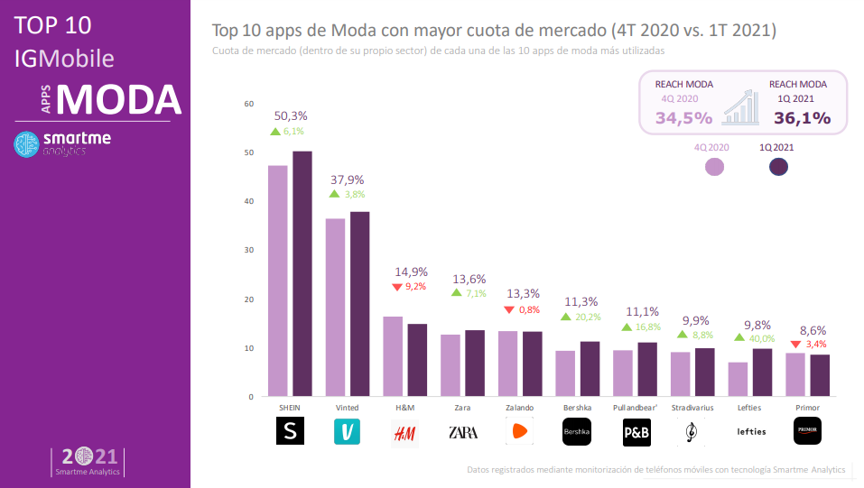 Apps de moda más descargadas