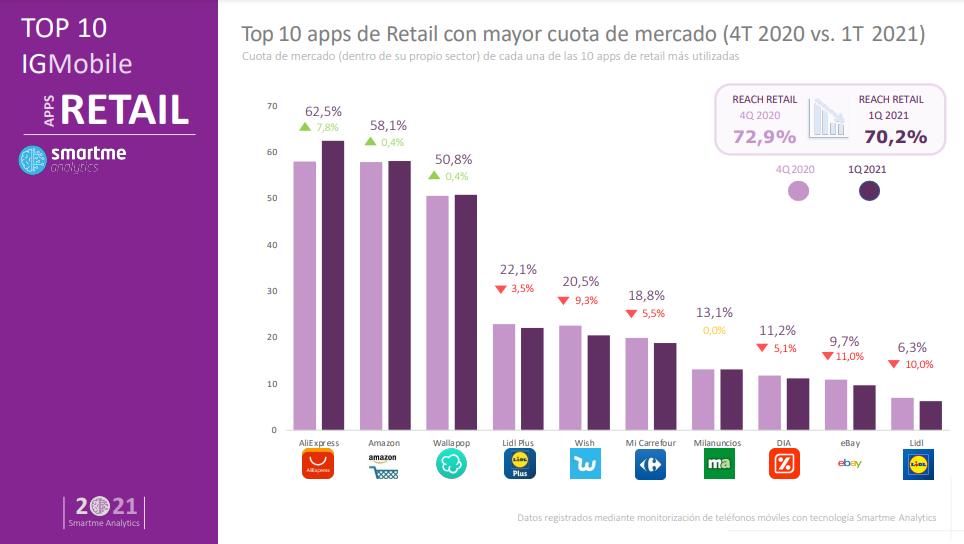 Apps de retail más descargadas
